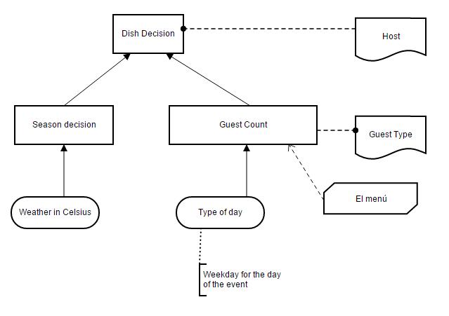 View Decision Requirements Diagrams Bpmn