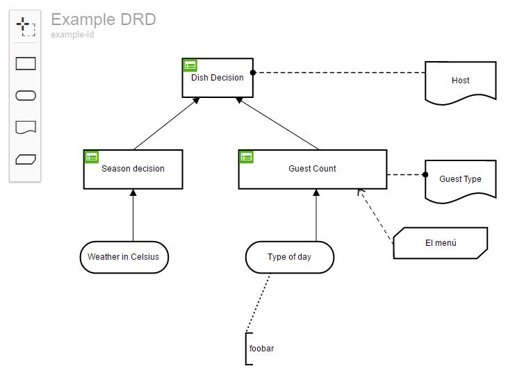 Model Decision Requirements Diagrams Bpmn