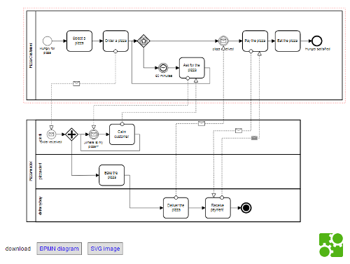 Modeler on Bpmn Process Diagram Examples